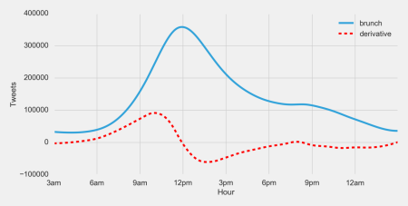 brunch graph showing derivative