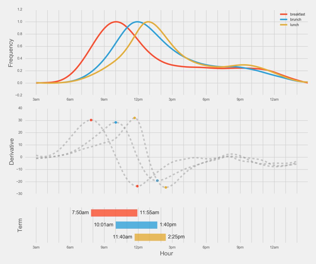 graph comparisons