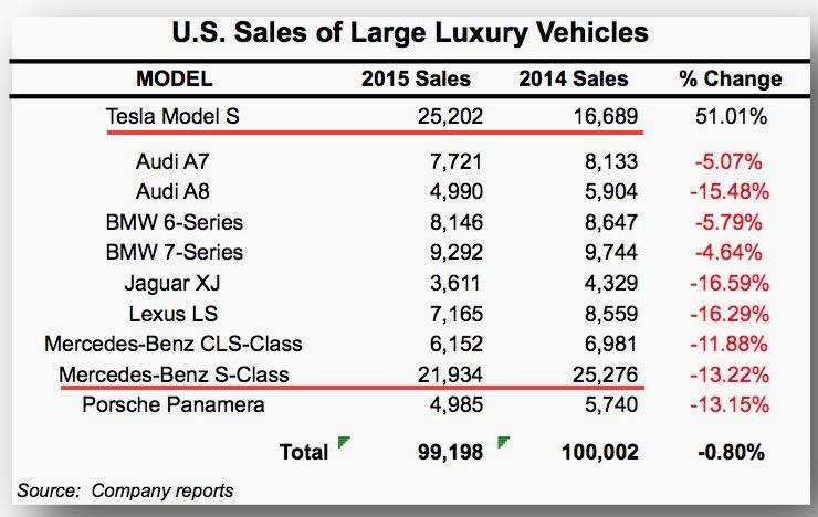 luxury vehicle sales