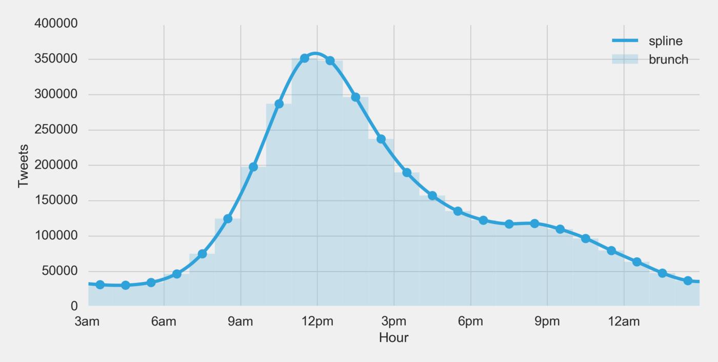 spline graph