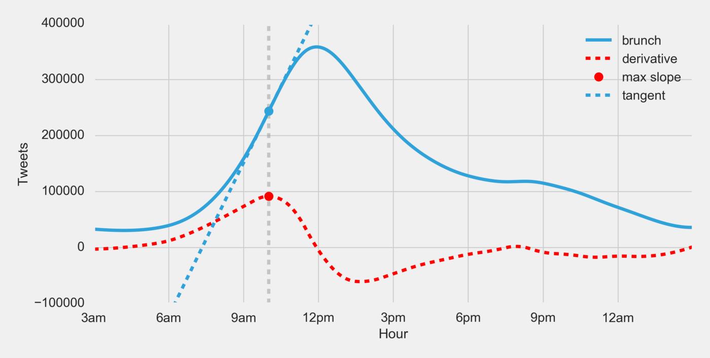 tangent line graph