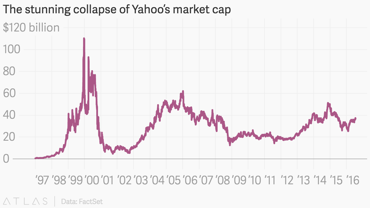 The stunning collapse of Yahoo\'s (YHOO) valuation — Quartz