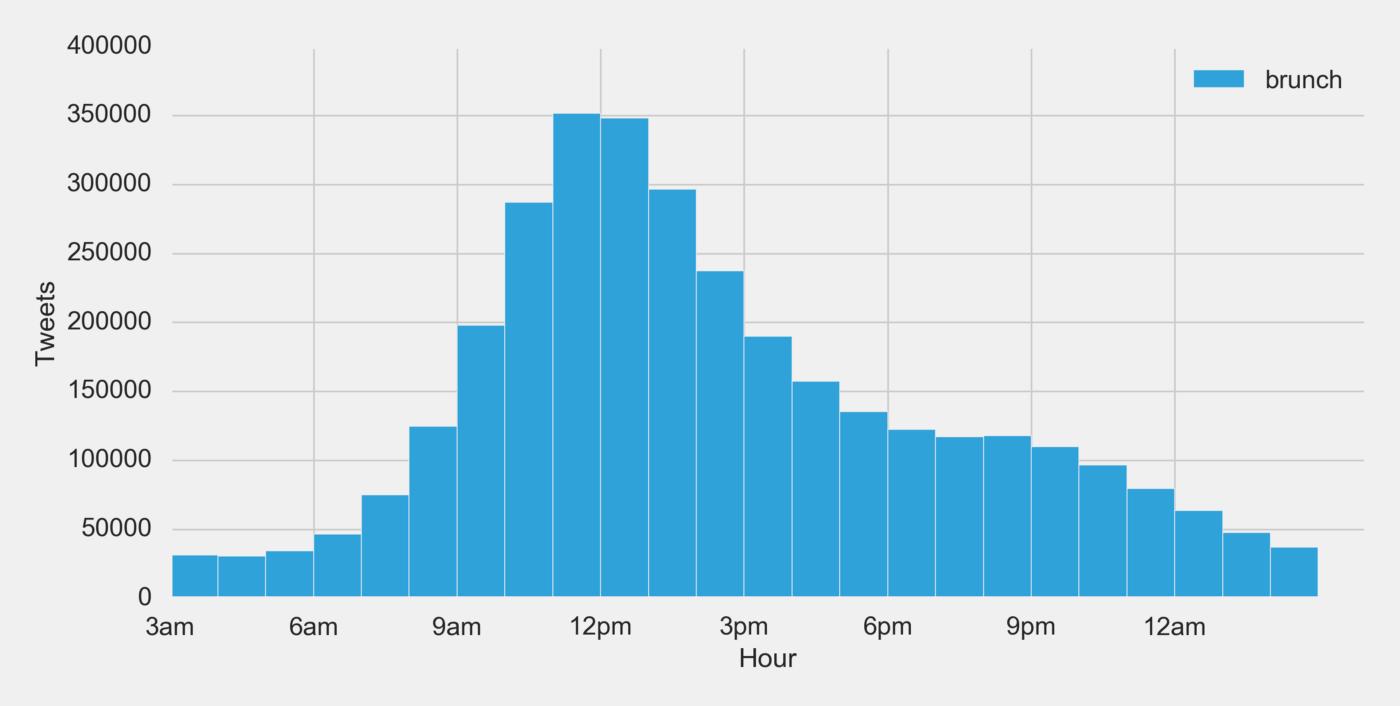 tweets per hour