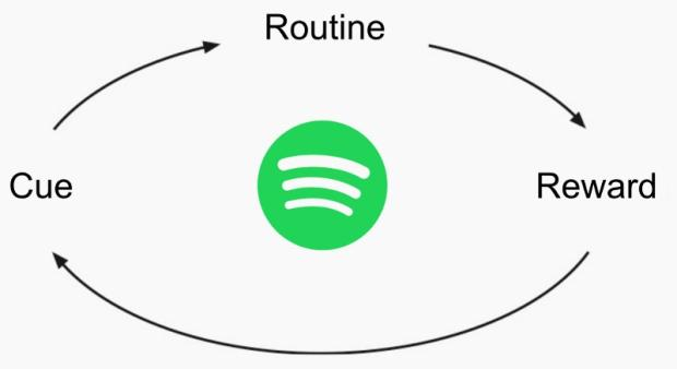 Spotifys Release Radar And Discover Weekly These Addictive