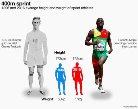 Graphic for men's 400m sprint.