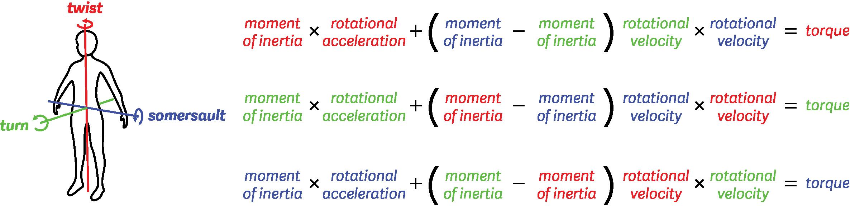 Euler's equations for rigid body dynamics