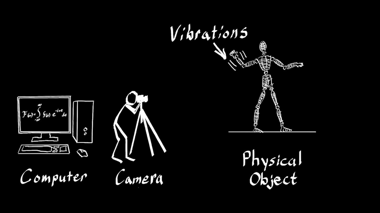 MIT research IDV