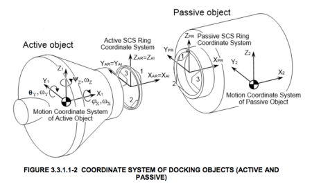 Schematics of the International Docking Adapter are in the public domain.