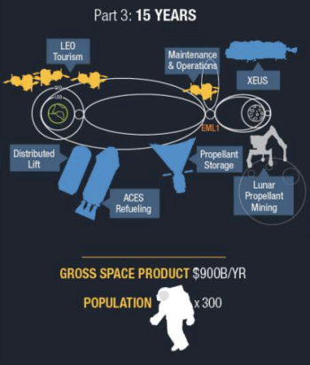 ULA's vision of the space economy in 15 years.