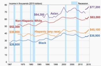 US Census Bureau: Real median household income saw the ...