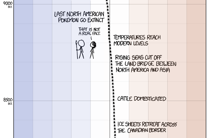 XKCD tells the entire history of humanity and climate change