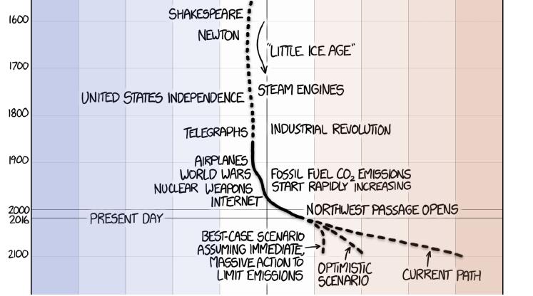 climate-change-cartoon-start