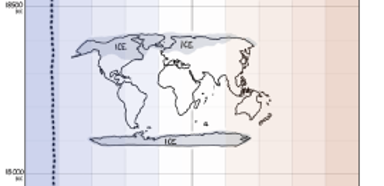 Earth Temperature Timeline explained on a cartoon