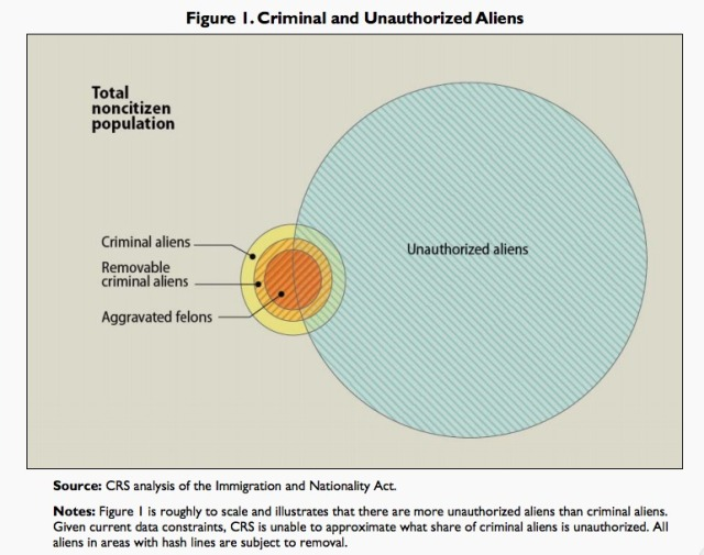CRS-Criminal Aliens chart_colorcorrected