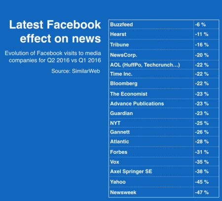 Facebook's effect on news