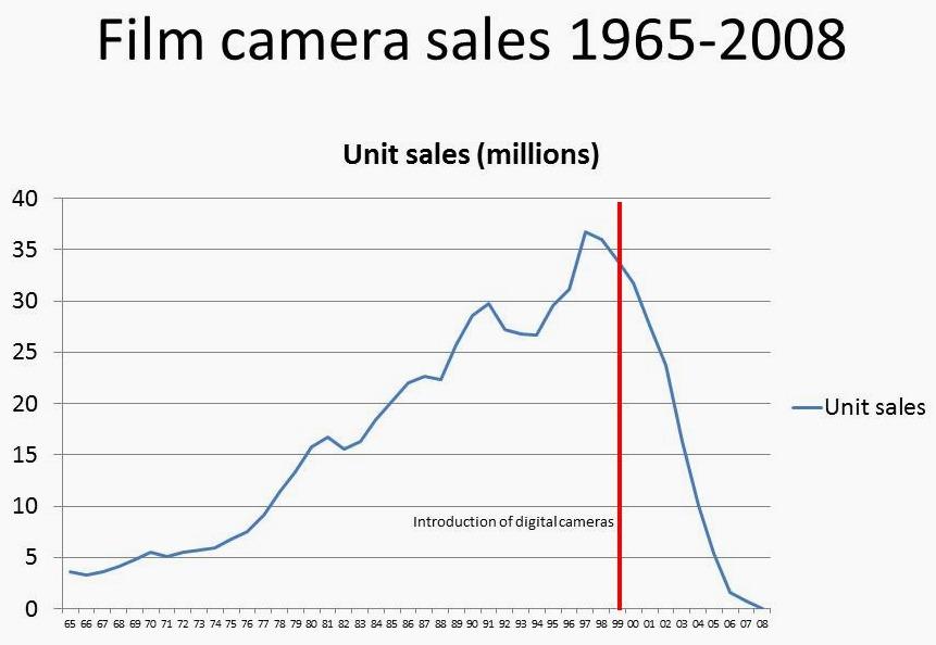 film camera sales