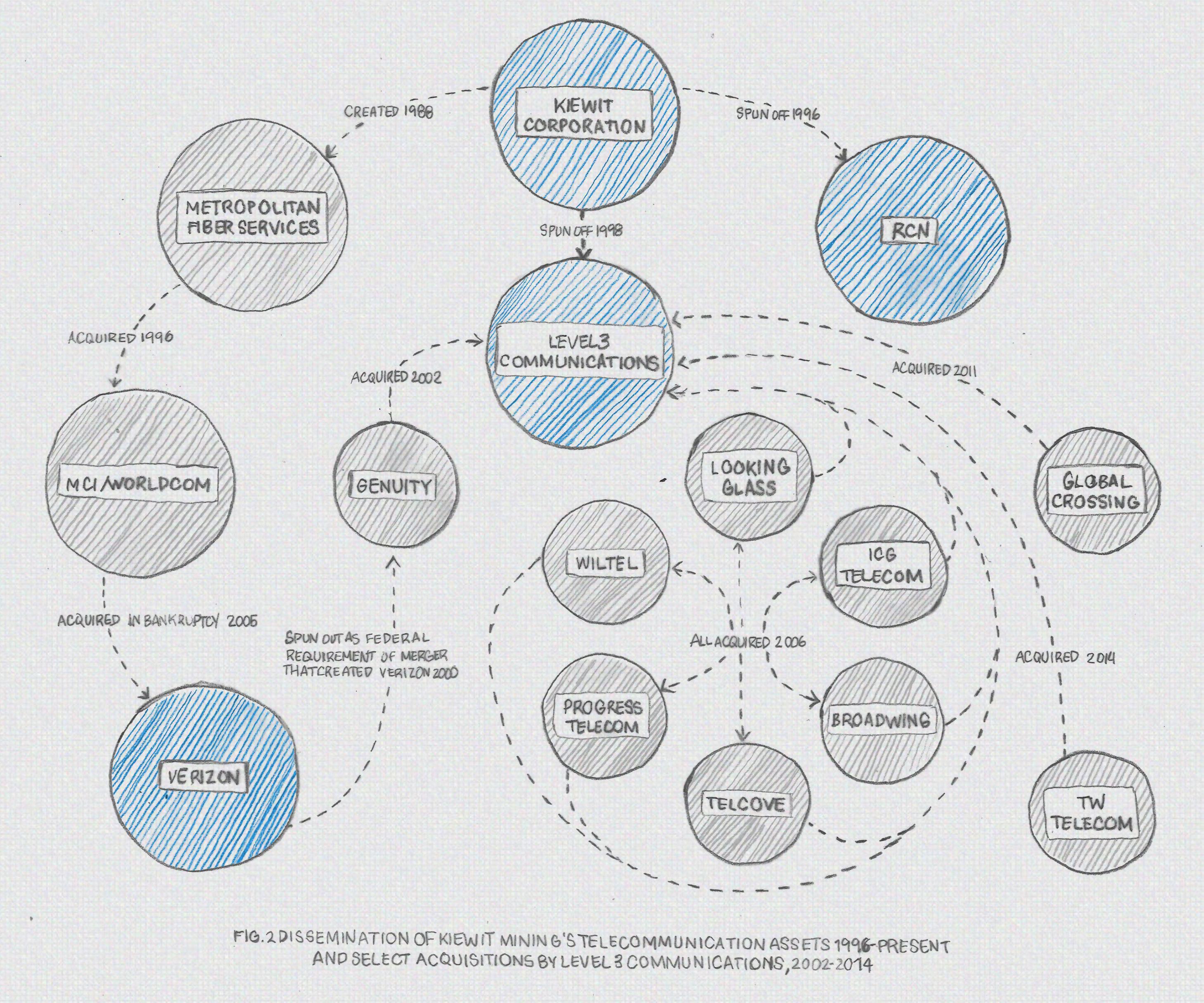 The companies that control America's internet — Quartz