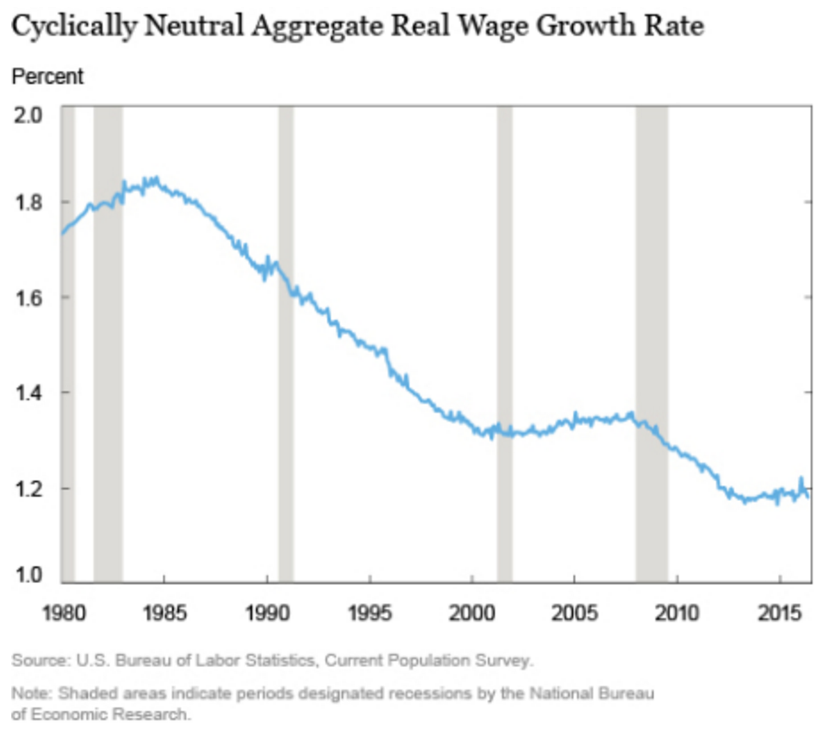 A chart showing decline in real wage growth.