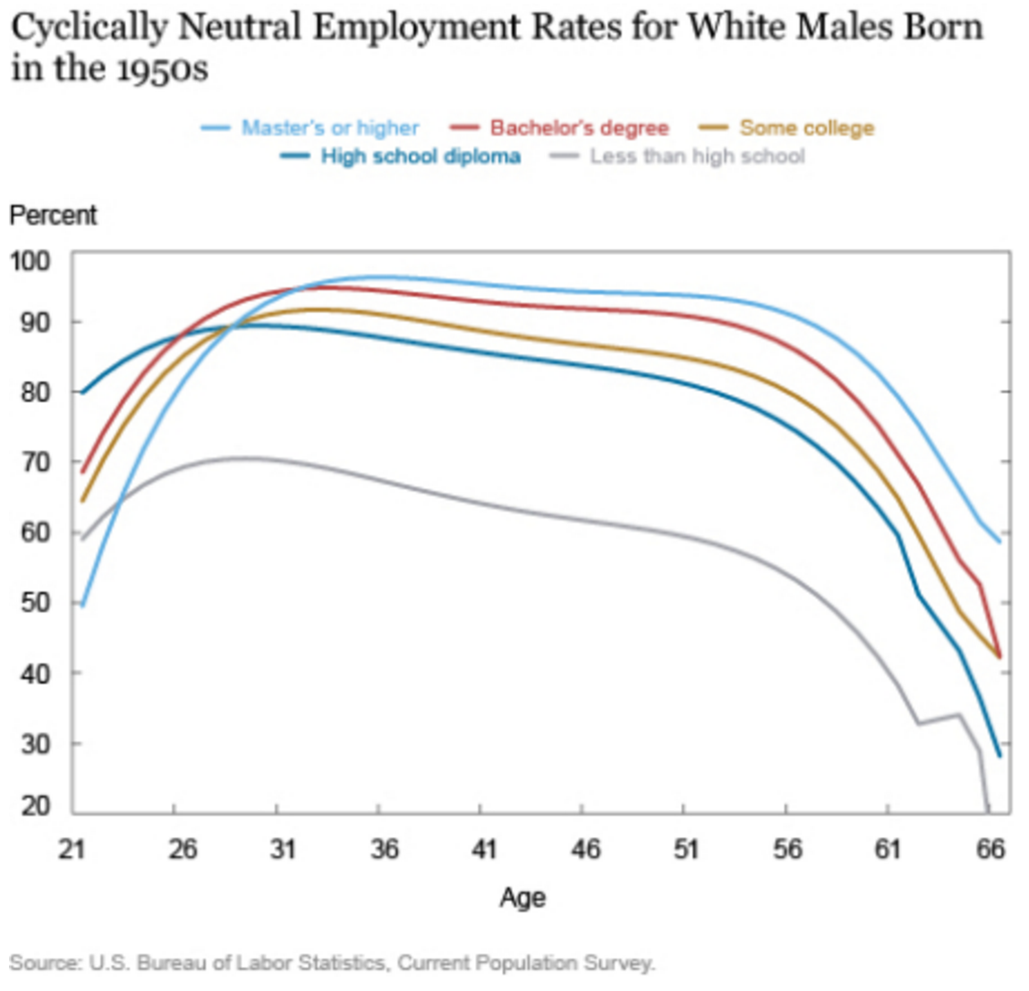 A chart showing the cycle of wage growth for white men of different education levels.