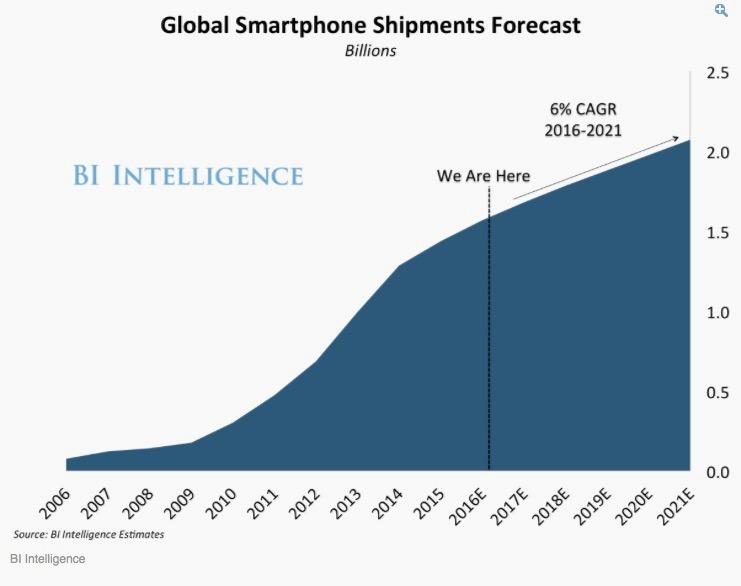 smartphones forecast