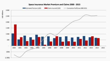 The volatile market for space insurance.