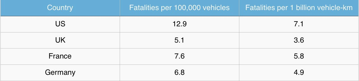 Vehicle fatalities chart