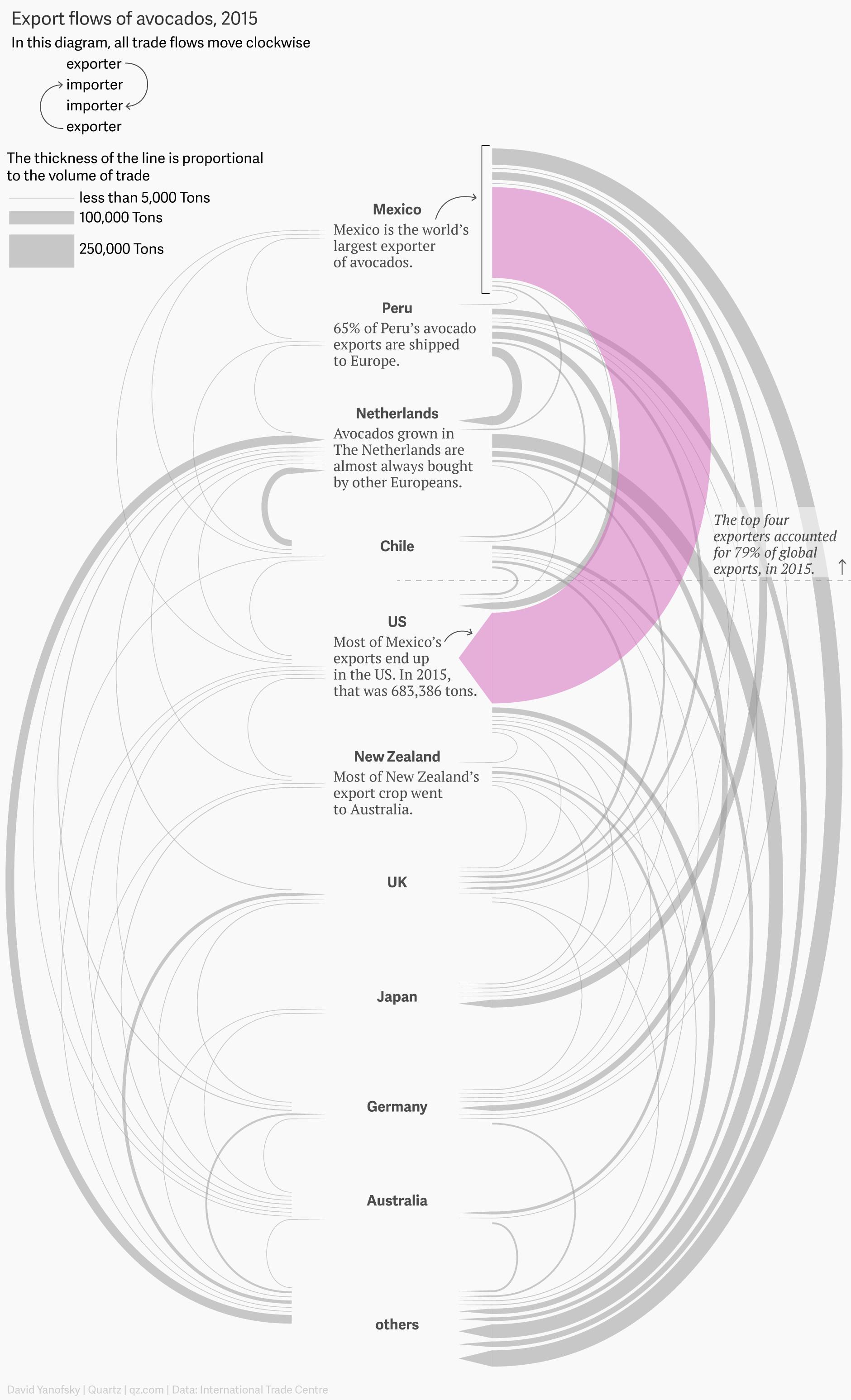 A Diagram Of Avocado Trade Flows Around The World  U2014 Quartz