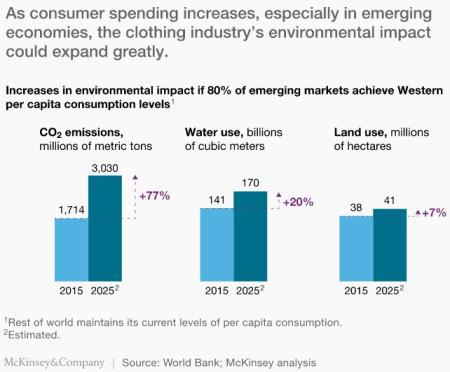 McKinsey: The coming fast-fashion boom in the developing