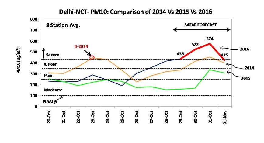 India-air-pollution-New-Delhi-Diwali