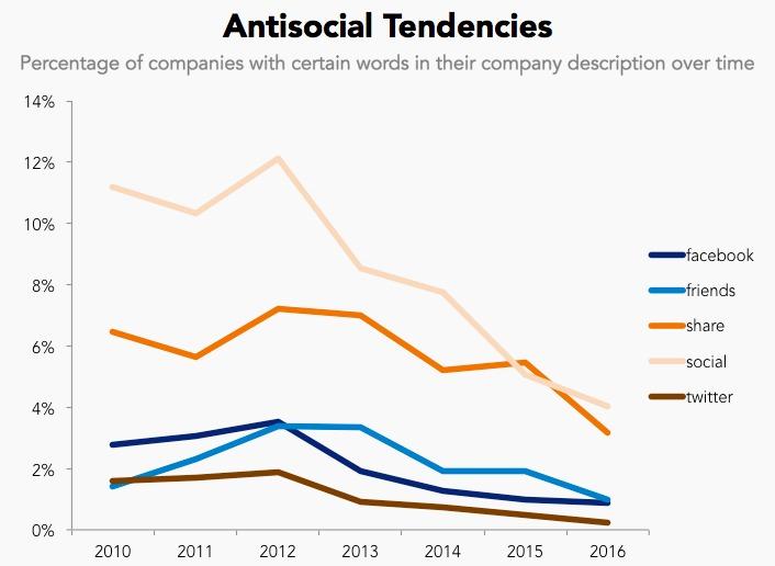 antisocial tendencies graph