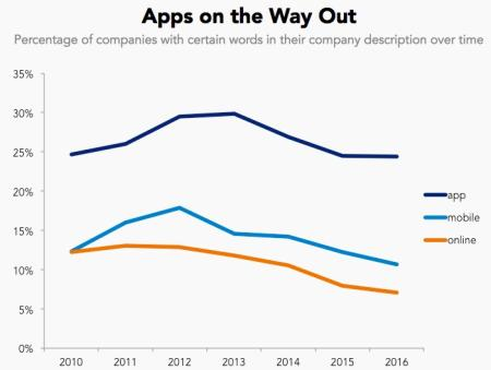 apps on the way out graph