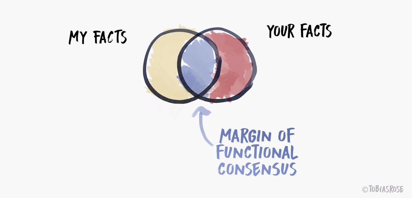 facts venn diagram