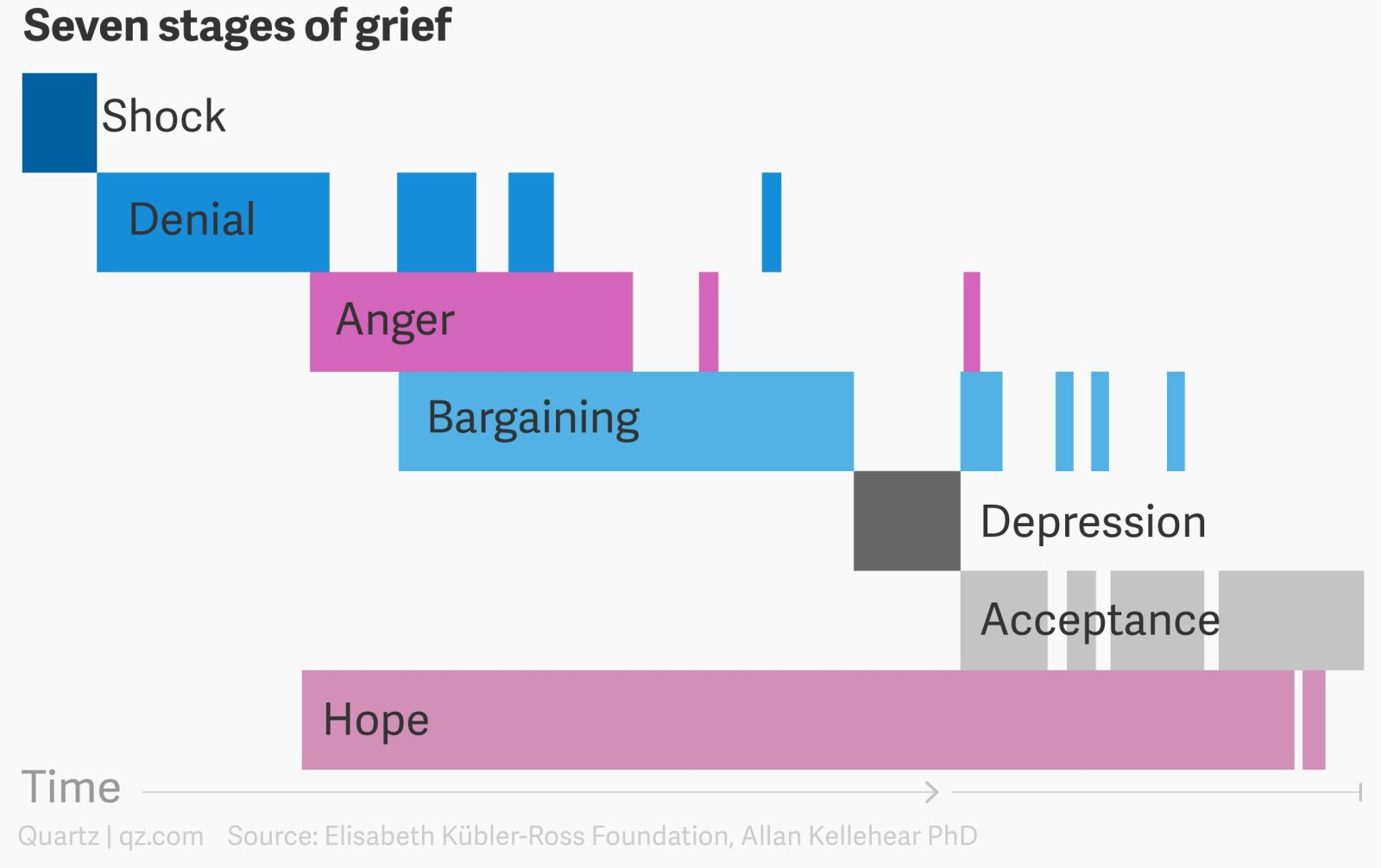 The stages of grief in one chart     Quartz
