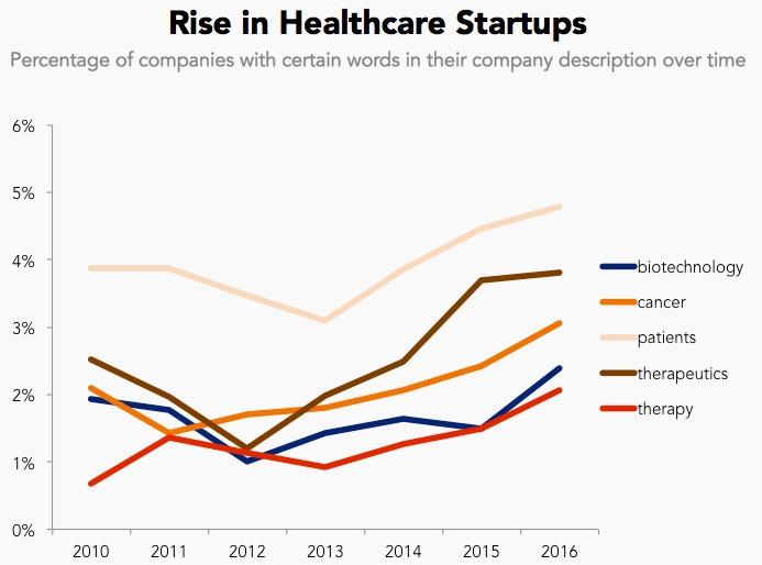 healthcare startups graph