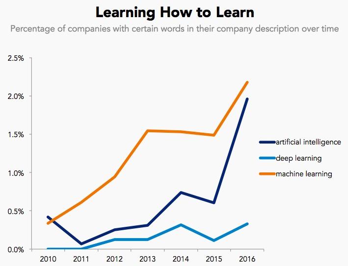 Learning language graph