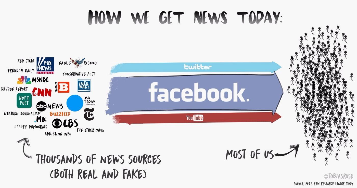 modern news sources