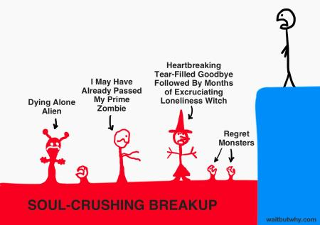 outcomes of soul-crushing breakup