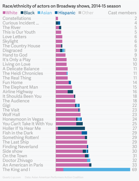 A chart showing the makeup of the race/ethnicity of performers in Broadway shows during the 2014-15 season