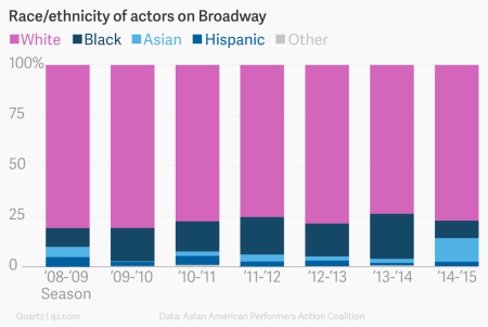 Chart showing the race and ethnicity of all Broadway performers every season from 2008 to 2015