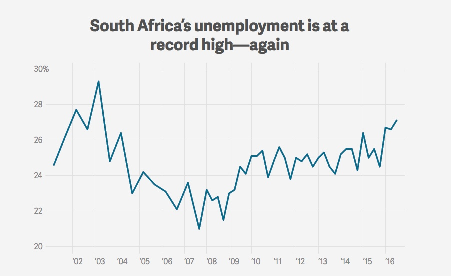 South Africa S Unemployment Rate Is At A 13 Year High