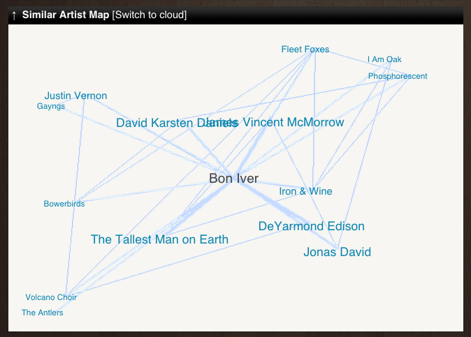 "What.cd's user-generated ""Similar Artist Map."""