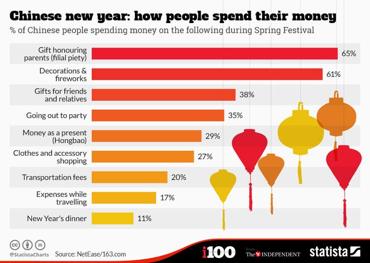 spending habits chart