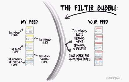 the modern filter bubble