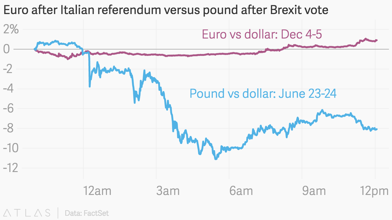 If The Italian Referendum Was Like Brexit Markets Would Be Freaking Out A Lot More Quartz