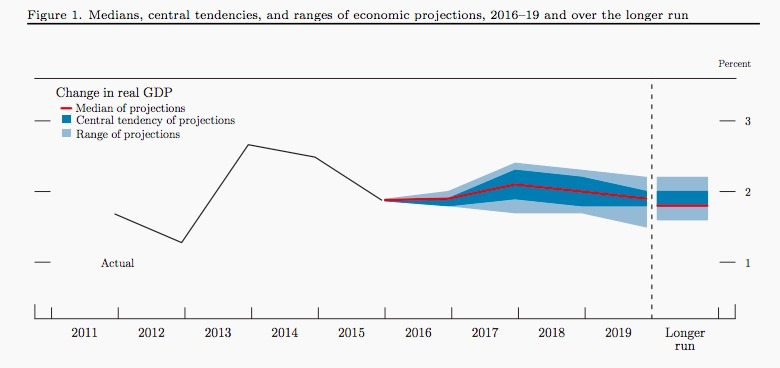 Fed-GDP-projections-dec-2016