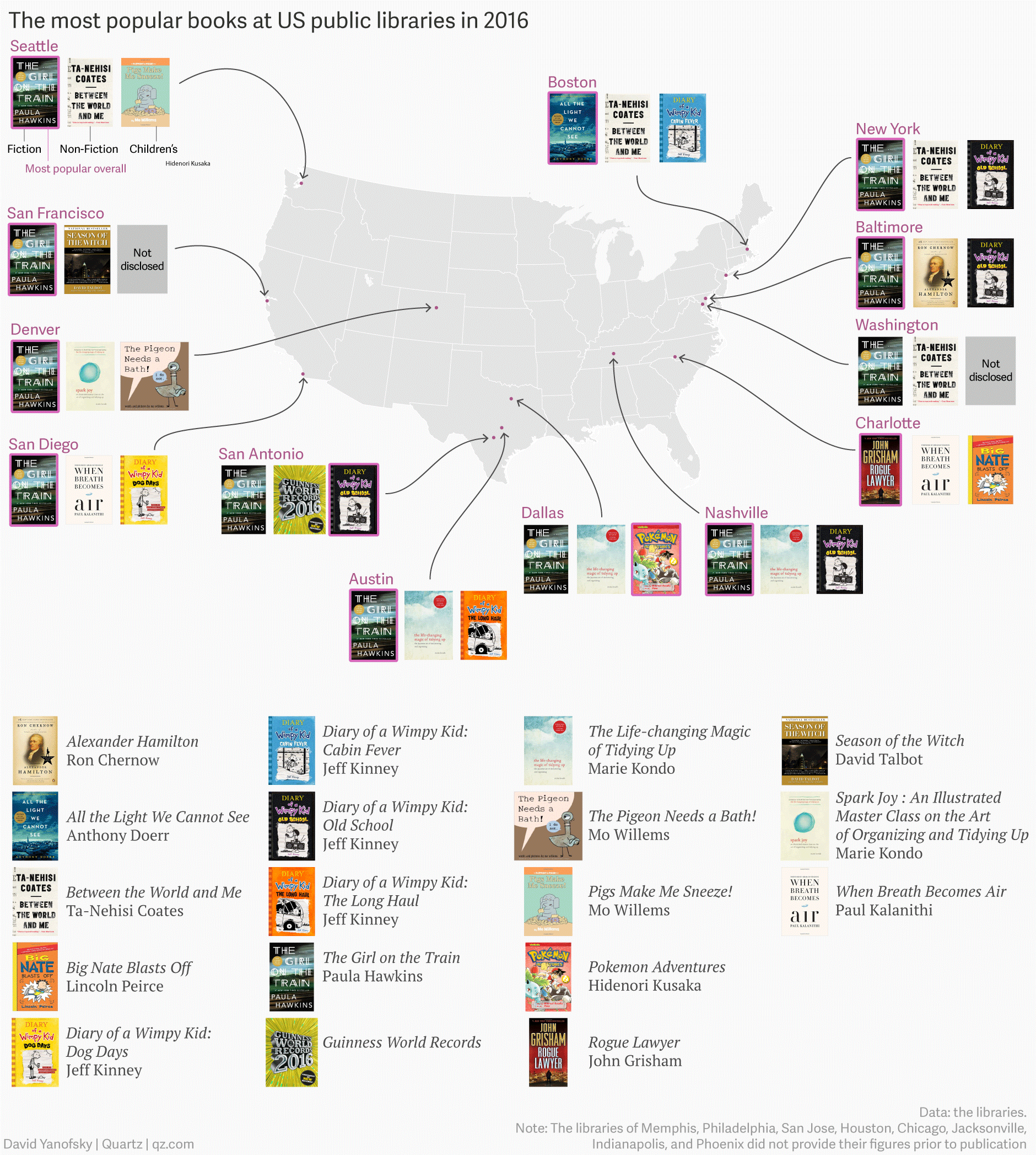 The Most Popular Books At U S Public Libraries In 2016 Mapped By