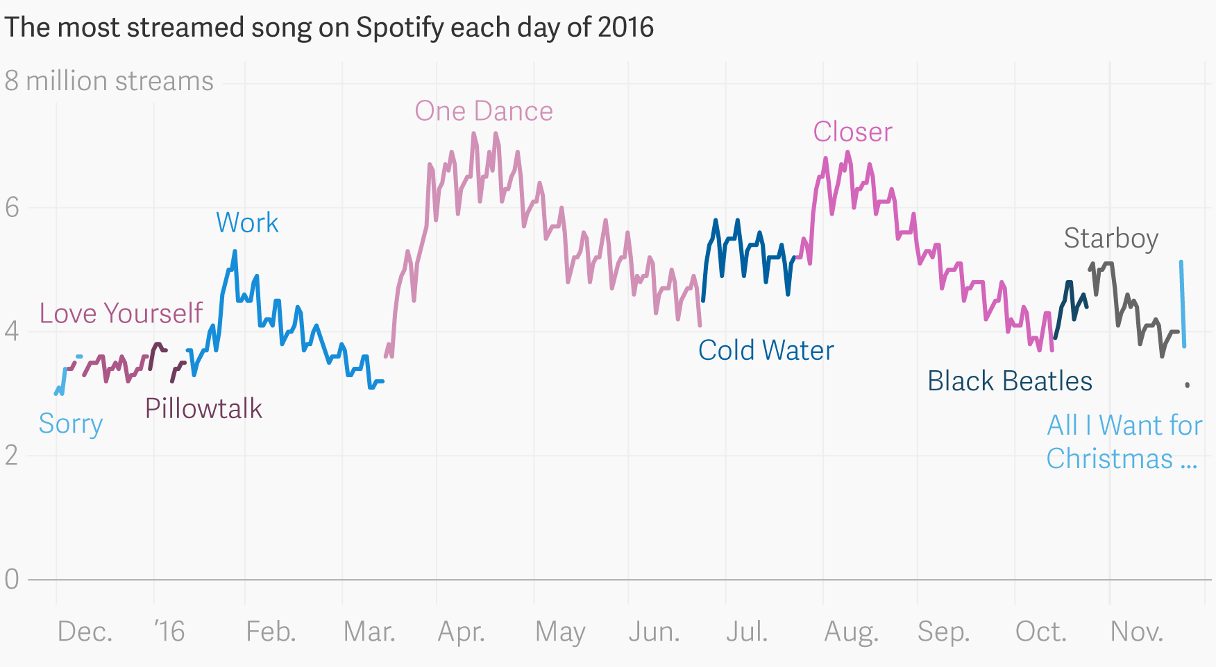 Chart showing most streamed song on Spotify each day of 2016.