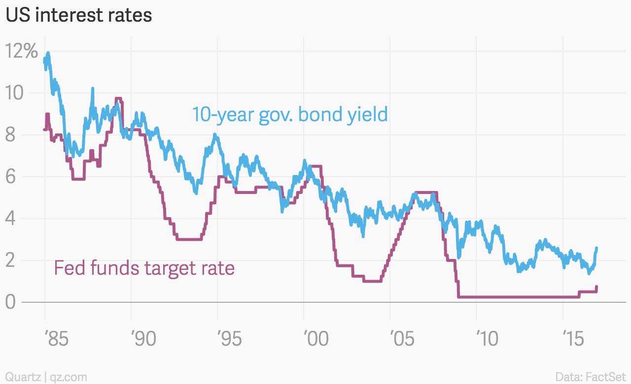 Government Bond Prices
