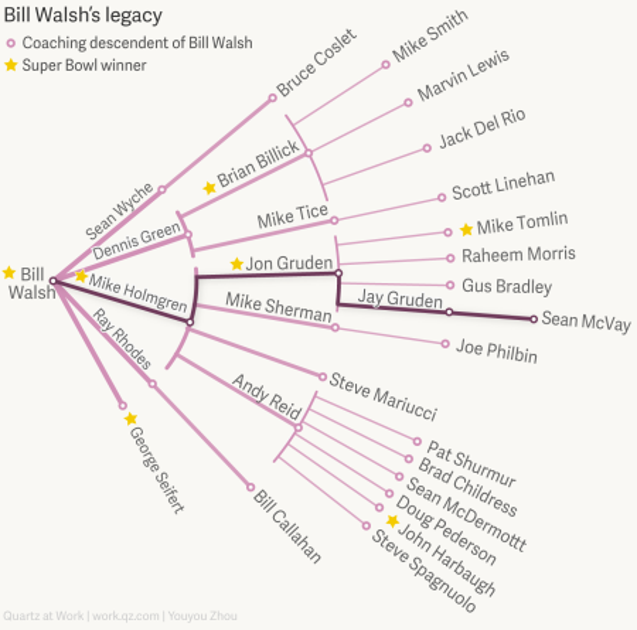 Bill Walsh's coaching legacy