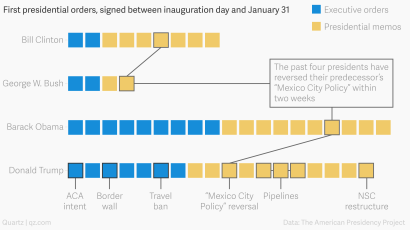 Barack Signed More Executive Actions In His First 12 Days Than Donald Trump